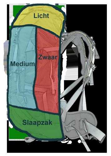 backpack indeling